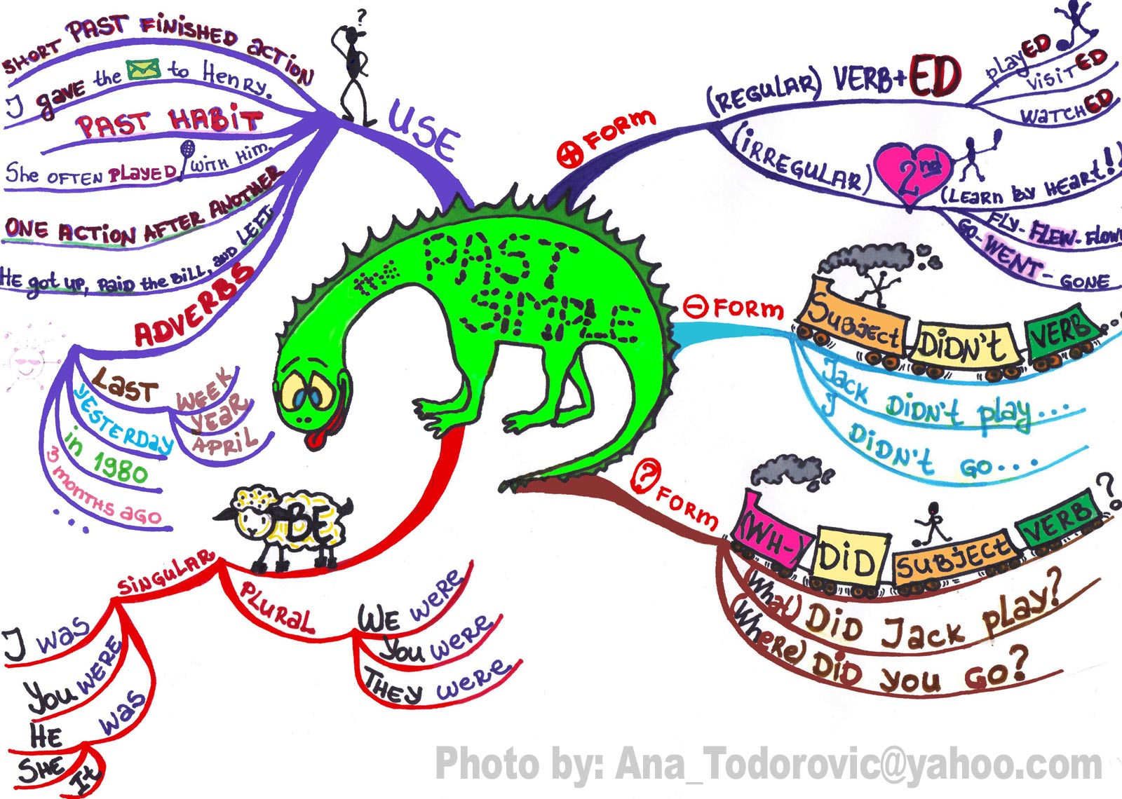 Mind map: Past simple tense