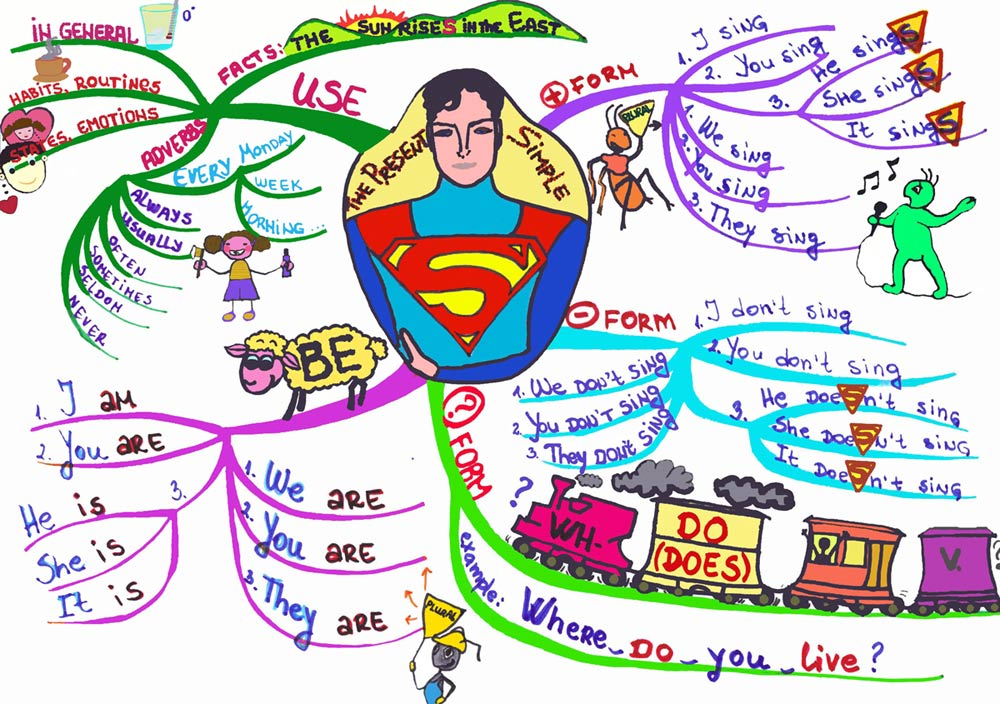 Present Tense Mind Map Mind Map of Present Simple