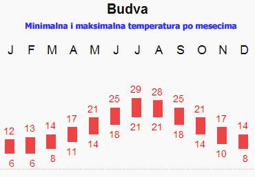 Prosečna temperatura u Budvi