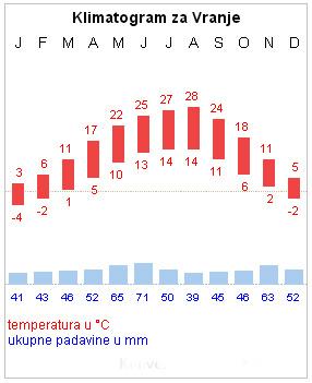 Prosečne temperature za Pirot
