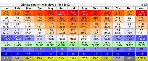 Vremenska Prognoza Kragujevac 10 Dana Tt Group