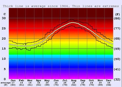 Prosečna temperatura mora u Turskoj